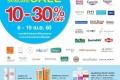 โปรโมชั่น วัตสัน DERMA skincare SALE กลุ่มเวชสำอาง ลดสูงสุด 30% ที่ Watsons วันนี้ ถึง 19 เมษายน 2560