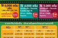สิทธิพิเศษ บัตร 7-Card และ บัตรสมาร์ทเพิร์ส ใช้แต้ม แลกฟรี บัตรชมภาพยนตร์ หรือ ชุดป๊อปคอร์น ที่ โรงภาพยนตร์ในเครือ SF วันนี้ ถึง 31 ธันวาคม 2561